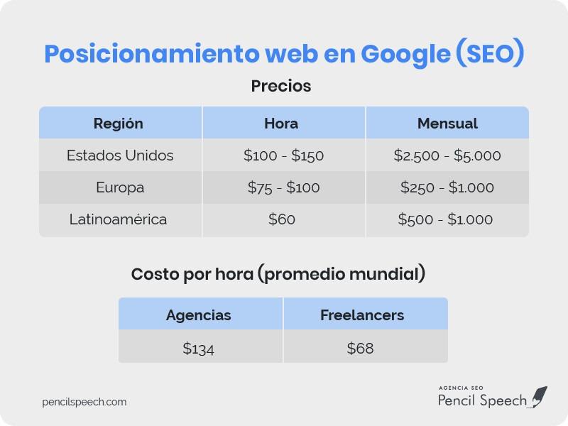 Posicionamiento web precios SEO