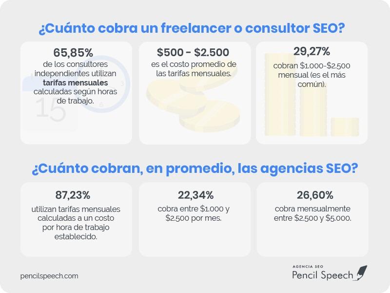 Tarifas SEO cuánto cobrar freelance y agencia
