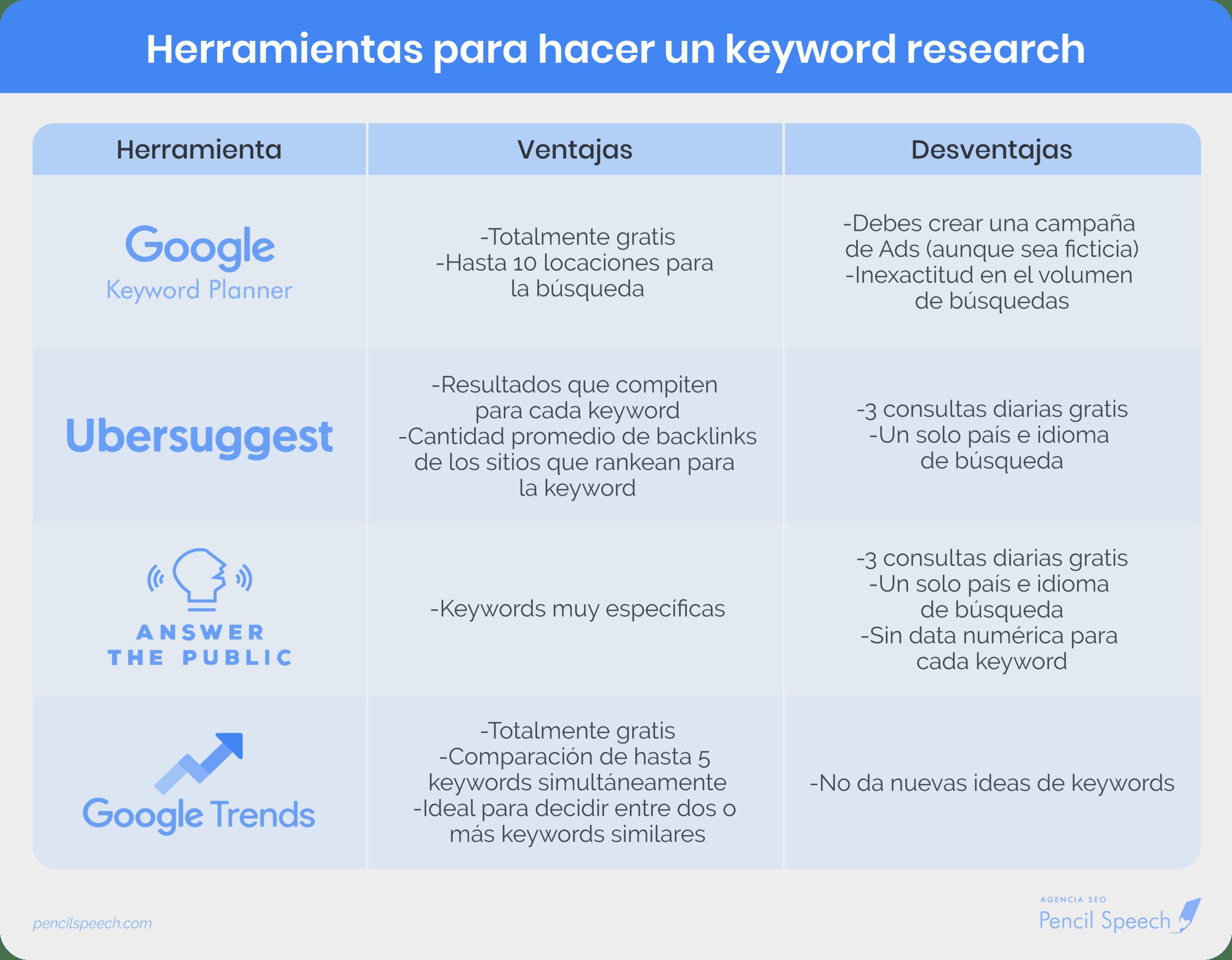 Herramientas para hacer keyword research (Tabla comparativa)