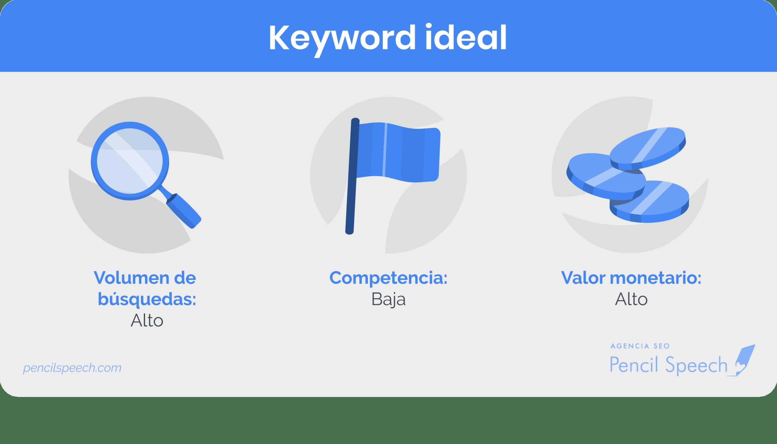 ¿Cómo escoger la keyword ideal?
