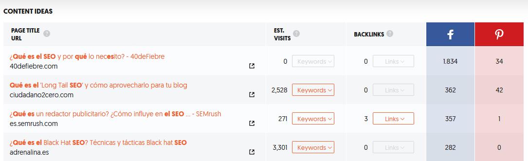 Resultados que rankean con determinado keyword en Ubersuggest