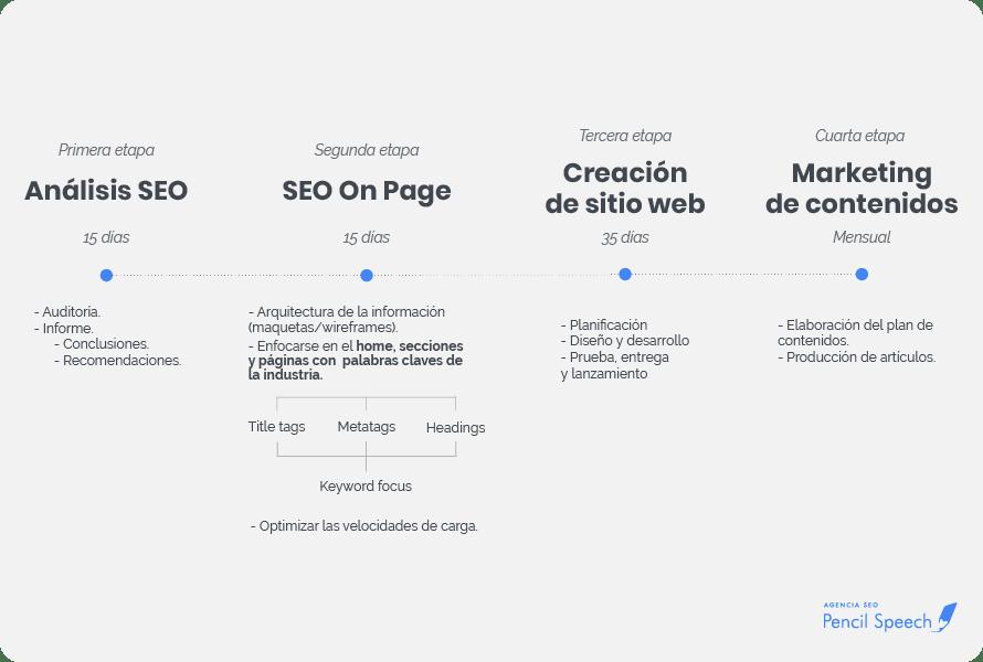 Línea de tiempo: SEO + Sitio