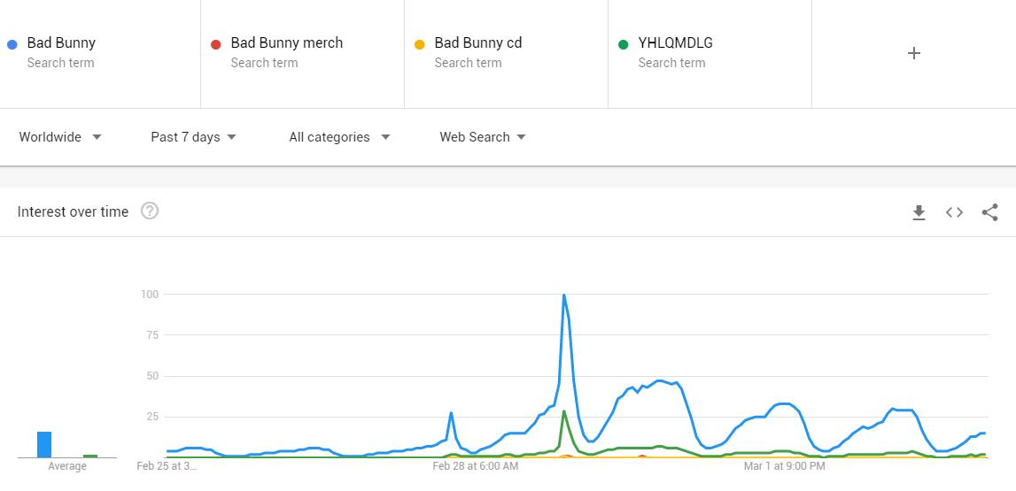 Comportamiento de búsquedas relacionadas con Bad Bunny del 25/02/20 al 03/03/20.