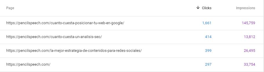 Páginas y estadísticas principales de Google Search Console
