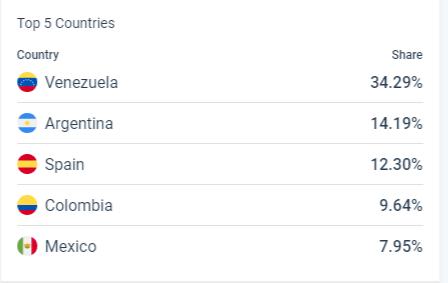 Top 5 países - Similar Web