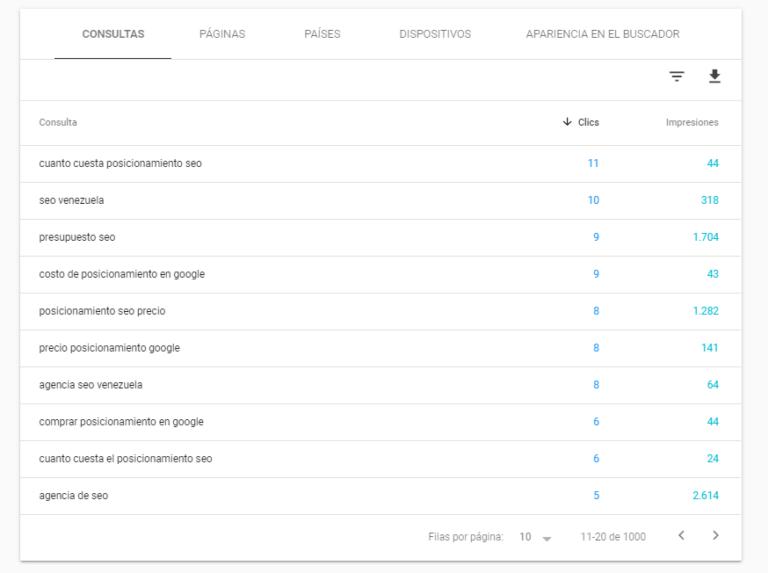 Con Google Search Console podrás saber con qué palabras están encontrando a tu sitio web