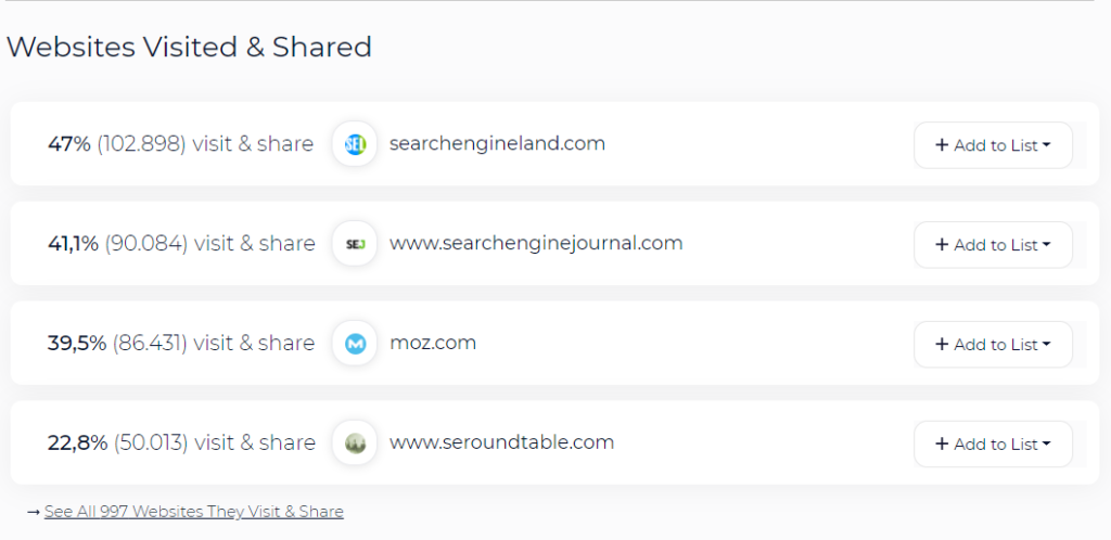 Sitios web que vistan - sparktoro - SEO