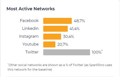 Plataformas con mayor actividad - SparkToro