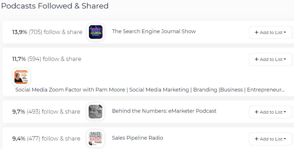Podcasts que escuchan - SEO - SparkToro