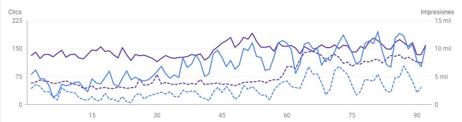 Aumento de tráfico después de actualización SEO de contenido