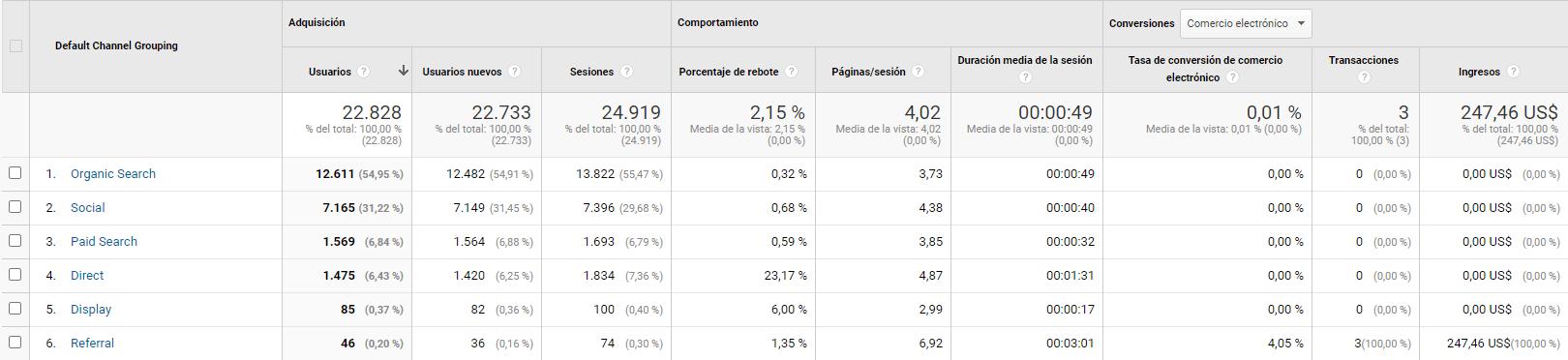 métricas de google analytics: canales de tráfico