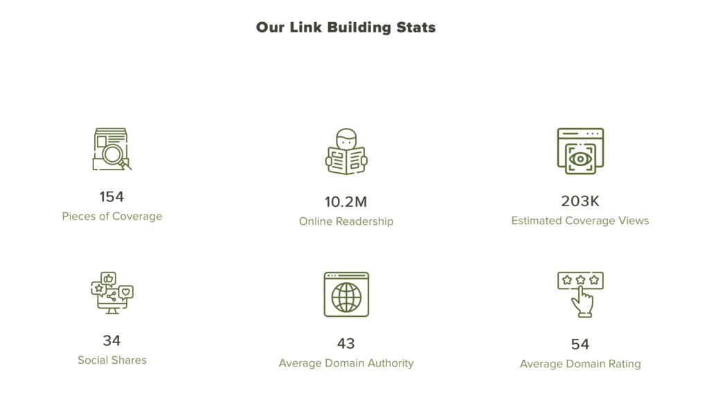 Resultados Thrive Agency