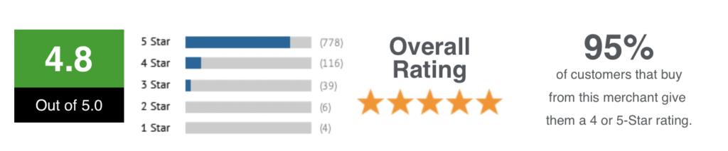 Reviews FATJOE