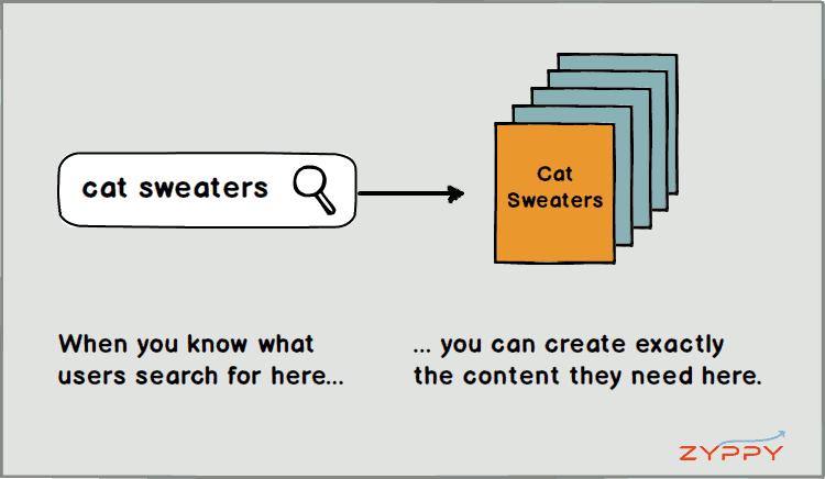 Cuando sabes lo que los usuarios están buscando, puede crear exactamente el contenido que ellos necesitan