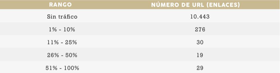 Ejemplo de percentiles tráfico web