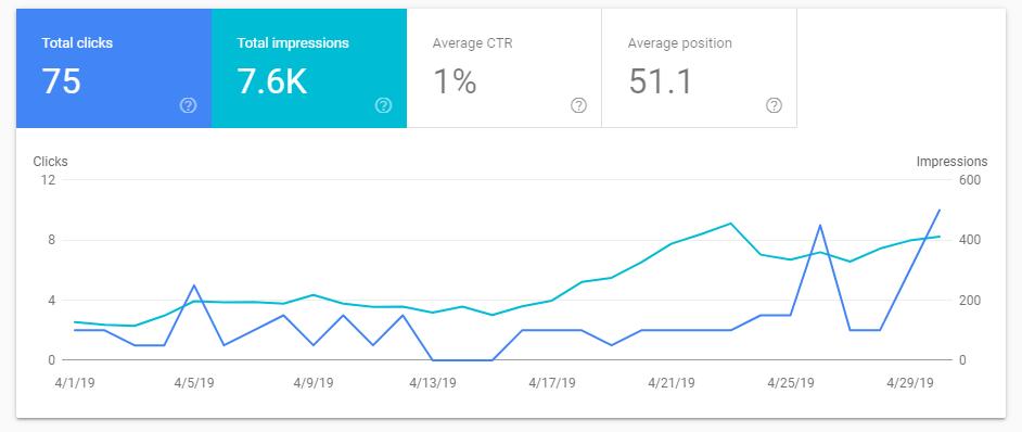 Estadísticas cuánto cuesta mes de abril
