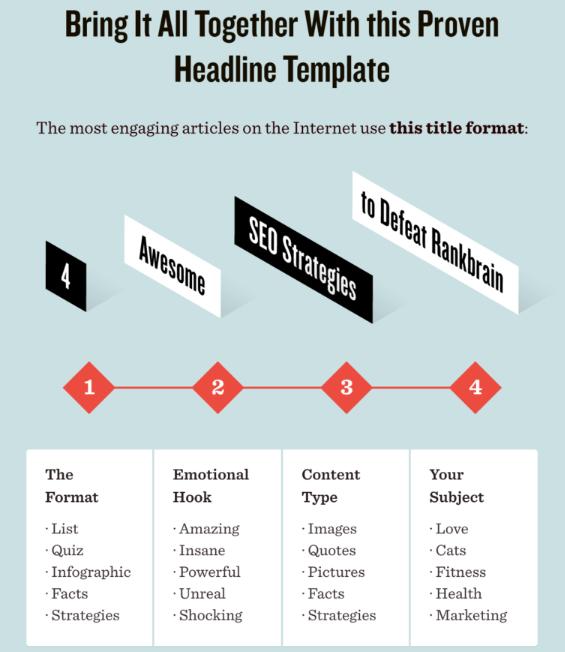 Template para crear títulos atractivos (Search Engine Land)