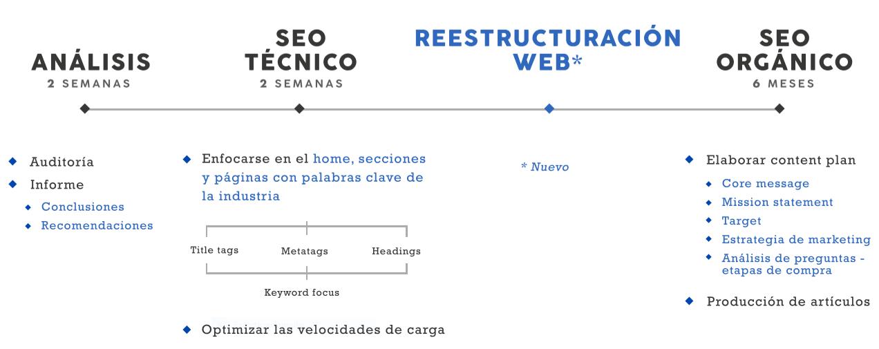 Plan de acción con reestructuración web